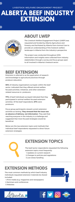 LWEP - AB Beef Industry Extension