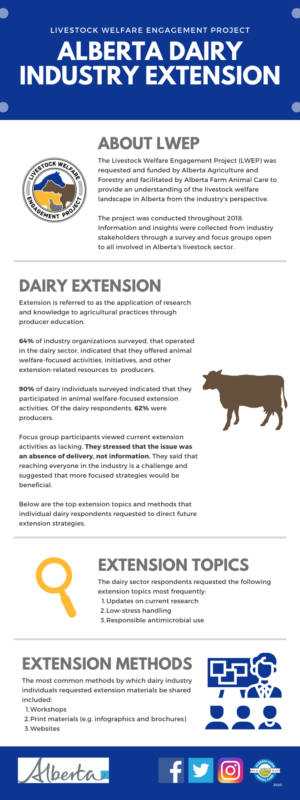 LWEP - AB Dairy Industry Extension