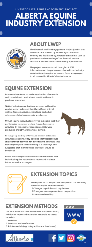 LWEP - AB Equine Industry Extension