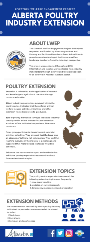 LWEP - AB Poultry Industry Extension