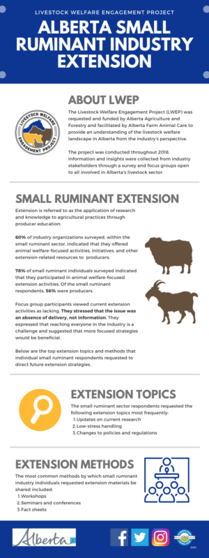 LWEP - AB Small Ruminant Industry Extension